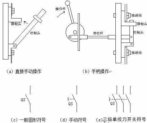 (1)有触点电器:利用触点的接通和分断来切换电路,如接触器,刀开关