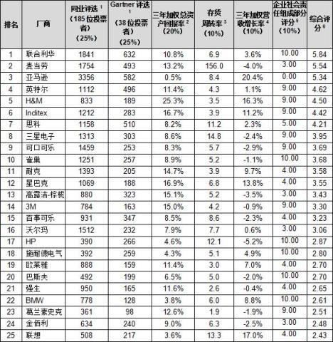gartner公布2016年全球25大供应链厂商排行 联合利华居首位