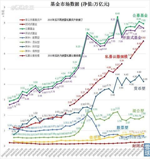 6月公募基金净值降至7.95万亿 - 财经 - 东方网