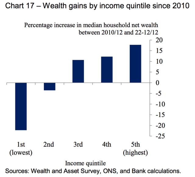 一张表格解释英国2010年以来富人越富穷人越