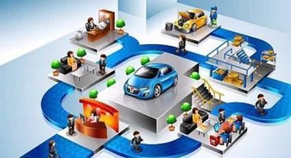 面对互联网时代下的汽车后市场困局,也不是所有的商家都束手无策