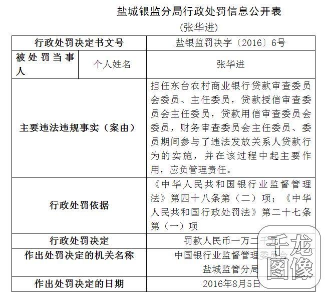 违法发放关系人担保贷款 江苏东台农村商业银