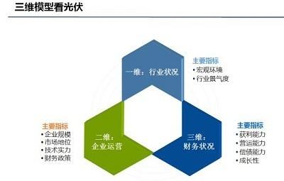 光伏行业将由补贴转向技术、商业驱动 - 财经