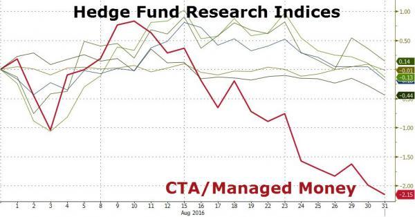这才是最近美股疲软的原因!趋势策略基金里外