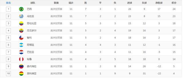 世预赛南美区积分榜:阿根廷负仍排第六 梅西或