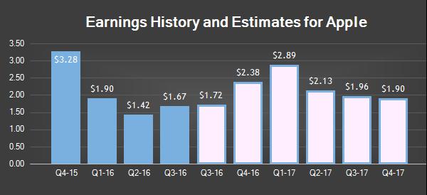 分析师非常看好苹果2017财年 Q1 财政收入 - 科