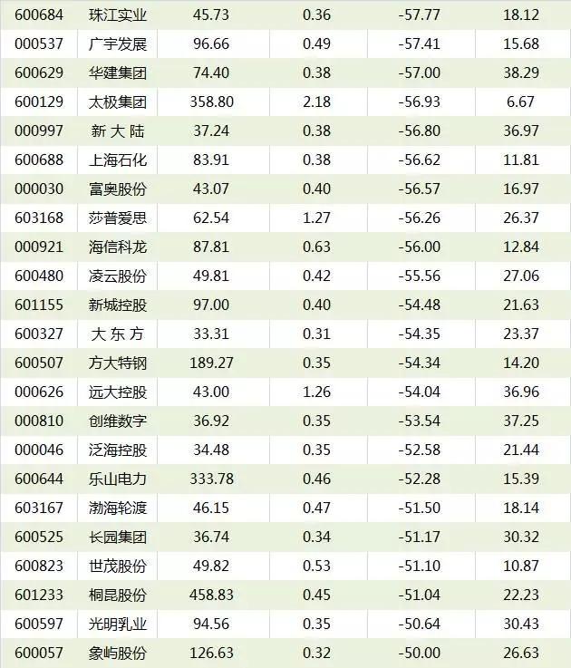 超跌低估值绩优股有哪些 - 财经 - 东方网合作站