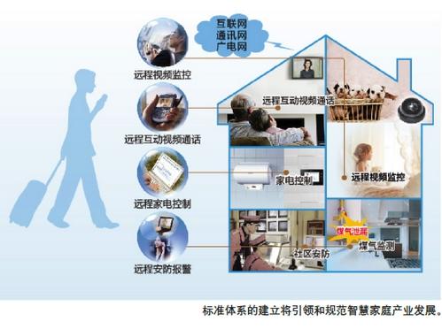 """智慧家庭综合标准化体系的建设是落实《中国制造2025》和""""互联网 """""""