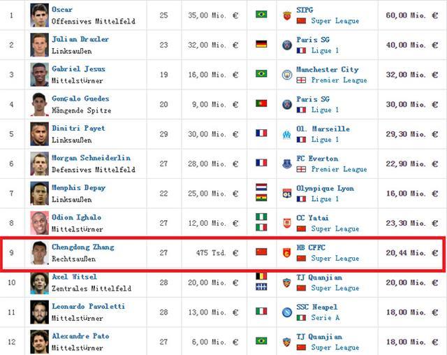 厉害了!我的国足 国家队身价世界第一 阿根廷西