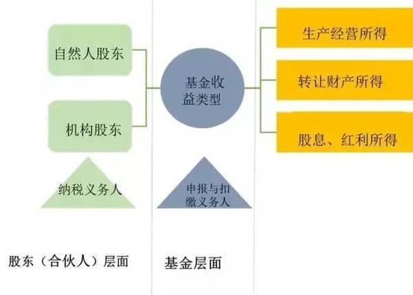 私募基金及合伙企业税收详解及税务筹划系列