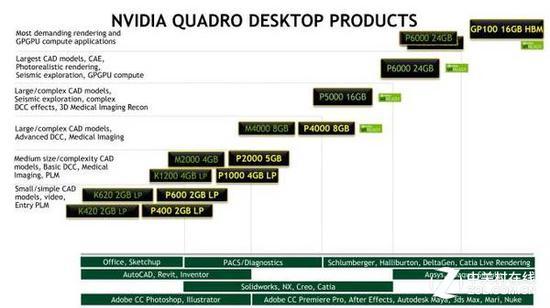 专业核弹 NVIDIA发布Quadro GP100专业卡 - 科